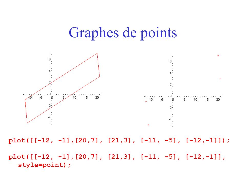 Graphes de points plot([[-12, -1],[20,7], [21,3], [-11, -5], [-12,-1]]); plot([[-12, -1],[20,7], [21,3], [-11, -5], [-12,-1]], style=point);